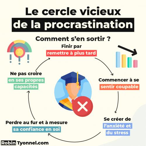 Cercle vicieux procrastination